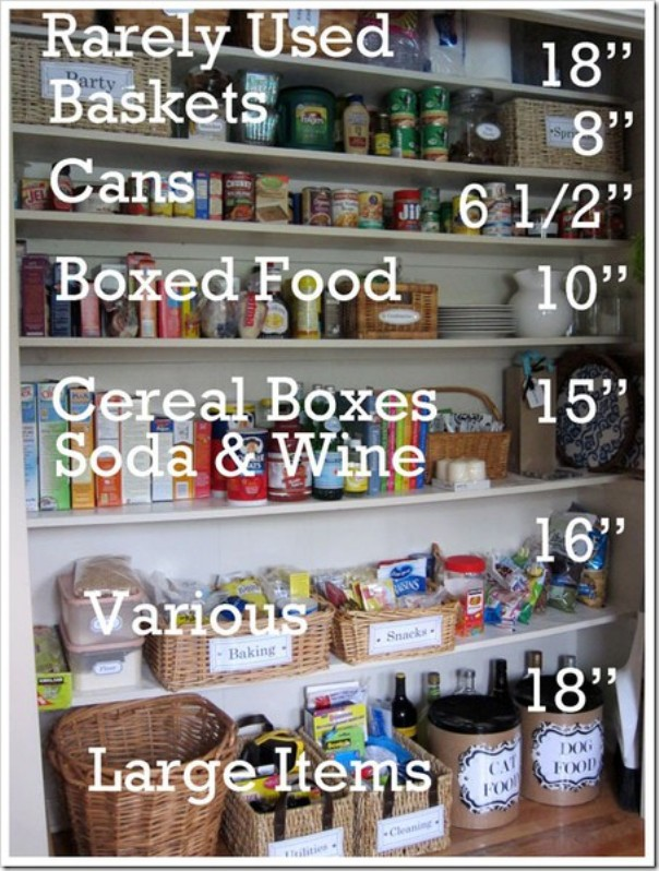 Planning the Pantry (6/6)